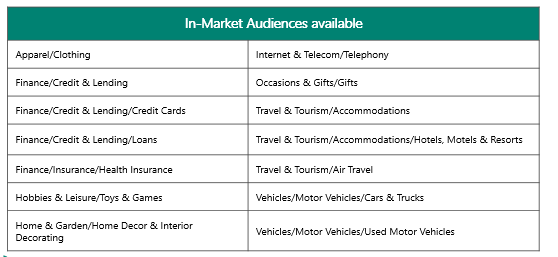 Table showing current in market audiences available in Bing Ads.